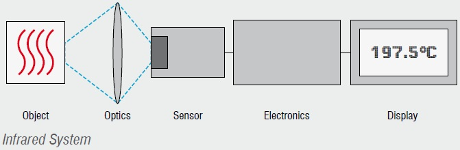 Infrared-Temperature-Measurement-System-Principle